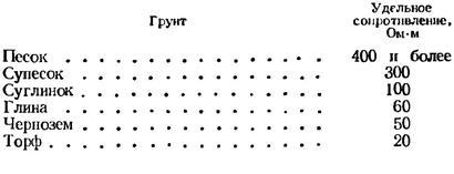 Молниеотвод: http://electro-control.ru/info/53-molnieotvod.html